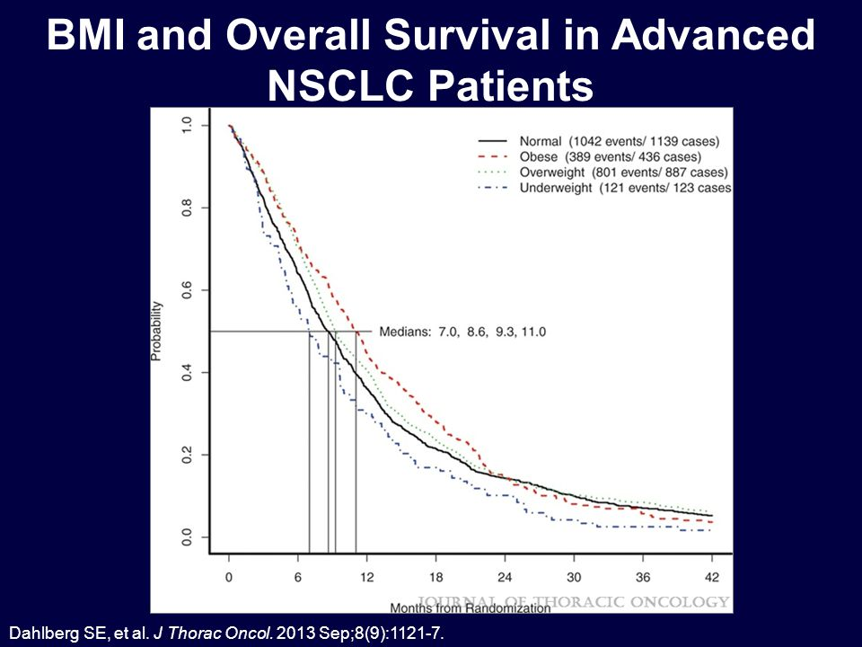 BMI and Overall Survival in Advanced NSCLC Patients Dahlberg SE, et al.