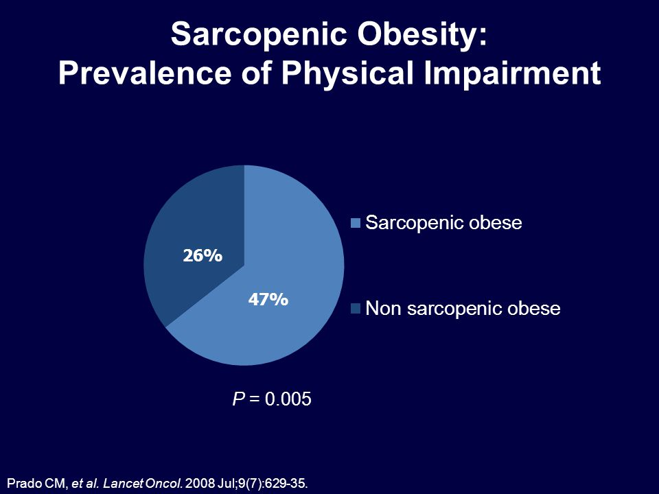 Sarcopenic Obesity: Prevalence of Physical Impairment P = 0.005 47% 26% Prado CM, et al.