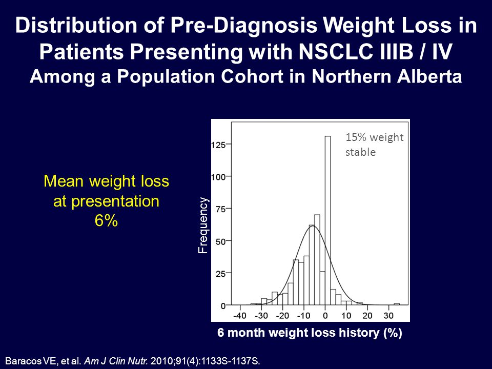 Frequency 6 month weight loss history (%) Distribution of Pre-Diagnosis Weight Loss in Patients Presenting with NSCLC IIIB / IV Among a Population Cohort in Northern Alberta 15% weight stable Baracos VE, et al.