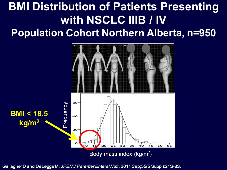 Body mass index (kg/m 2 ) Frequency BMI Distribution of Patients Presenting with NSCLC IIIB / IV Population Cohort Northern Alberta, n=950 Gallagher D and DeLegge M.