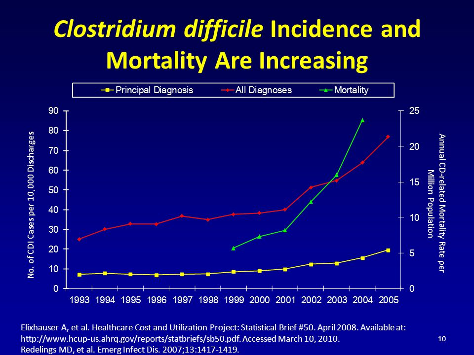 Clostridium difficile Incidence and Mortality Are Increasing 10 Elixhauser A, et al.