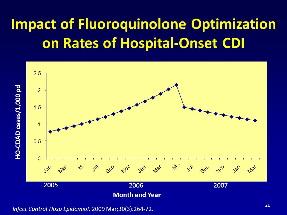 Impact of Fluoroquinolone Optimization on Rates of Hospital-Onset CDI 21 HO-CDAD cases/1,000 pd Month and Year Infect Control Hosp Epidemiol. 2009 Mar