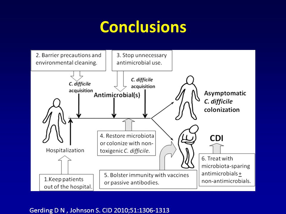 Conclusions Gerding D N, Johnson S. CID 2010;51:1306-1313