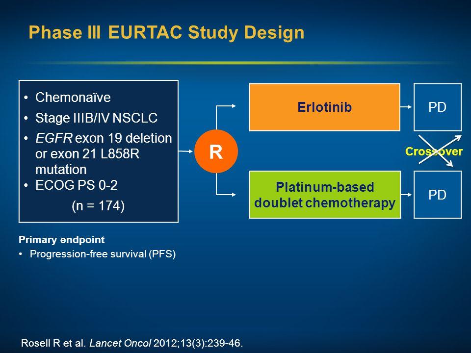 Phase III EURTAC Study Design Primary endpoint Progression-free survival (PFS) Erlotinib Platinum-based doublet chemotherapy Chemonaїve Stage IIIB/IV