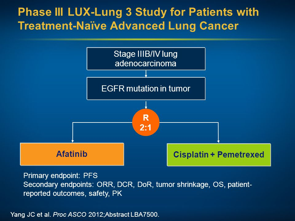 Phase III LUX-Lung 3 Study for Patients with Treatment-Naïve Advanced Lung Cancer Yang JC et al. Proc ASCO 2012;Abstract LBA7500. Primary endpoint: PF