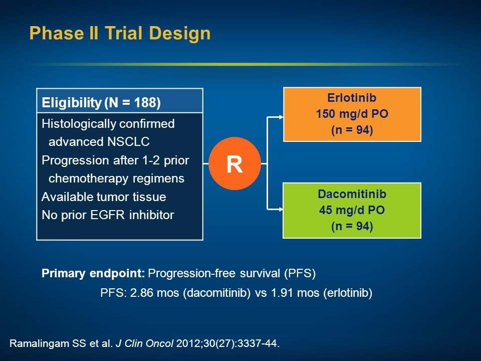 Eligibility (N = 188) Histologically confirmed advanced NSCLC Progression after 1-2 prior chemotherapy regimens Available tumor tissue No prior EGFR i