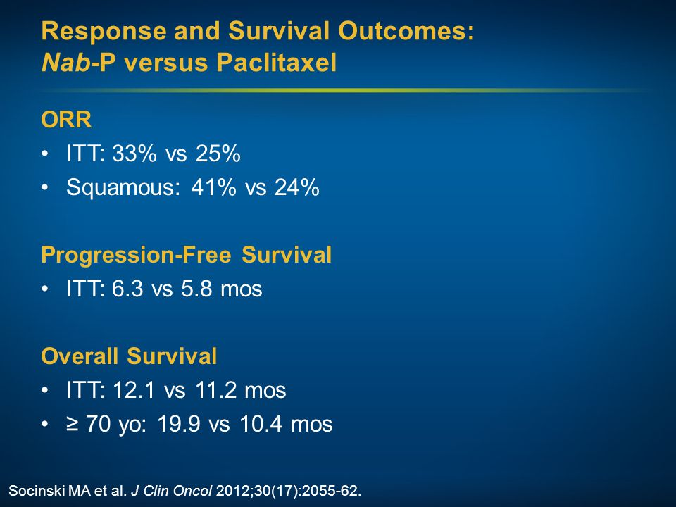 Response and Survival Outcomes: Nab-P versus Paclitaxel ORR ITT: 33% vs 25% Squamous: 41% vs 24% Progression-Free Survival ITT: 6.3 vs 5.8 mos Overall