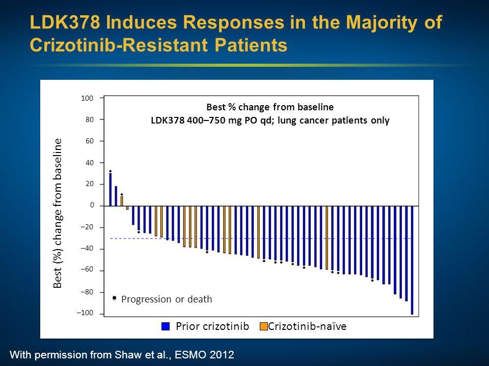 Best (%) change from baseline 100 80 60 40 20 0 –20 –40 –60 –80 –100 Progression or death Best % change from baseline LDK378 400–750 mg PO qd; lung ca