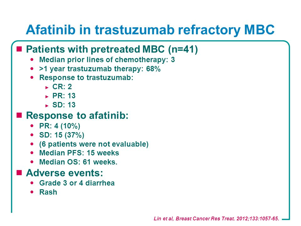 Afatinib in trastuzumab refractory MBC  Patients with pretreated MBC (n=41) Median prior lines of chemotherapy: 3 >1 year trastuzumab therapy: 68% Response to trastuzumab: ► CR: 2 ► PR: 13 ► SD: 13  Response to afatinib: PR: 4 (10%) SD: 15 (37%) (6 patients were not evaluable) Median PFS: 15 weeks Median OS: 61 weeks.