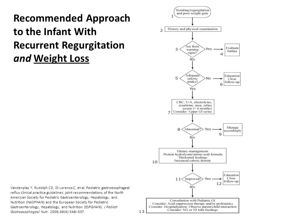 Recommended Approach to the Infant With Recurrent Regurgitation and Weight Loss Vandenplas Y, Rudolph CD, Di Lorenzo C, et al. Pediatric gastroesophag