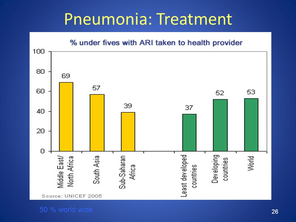 26 Pneumonia: Treatment 50 % world wide