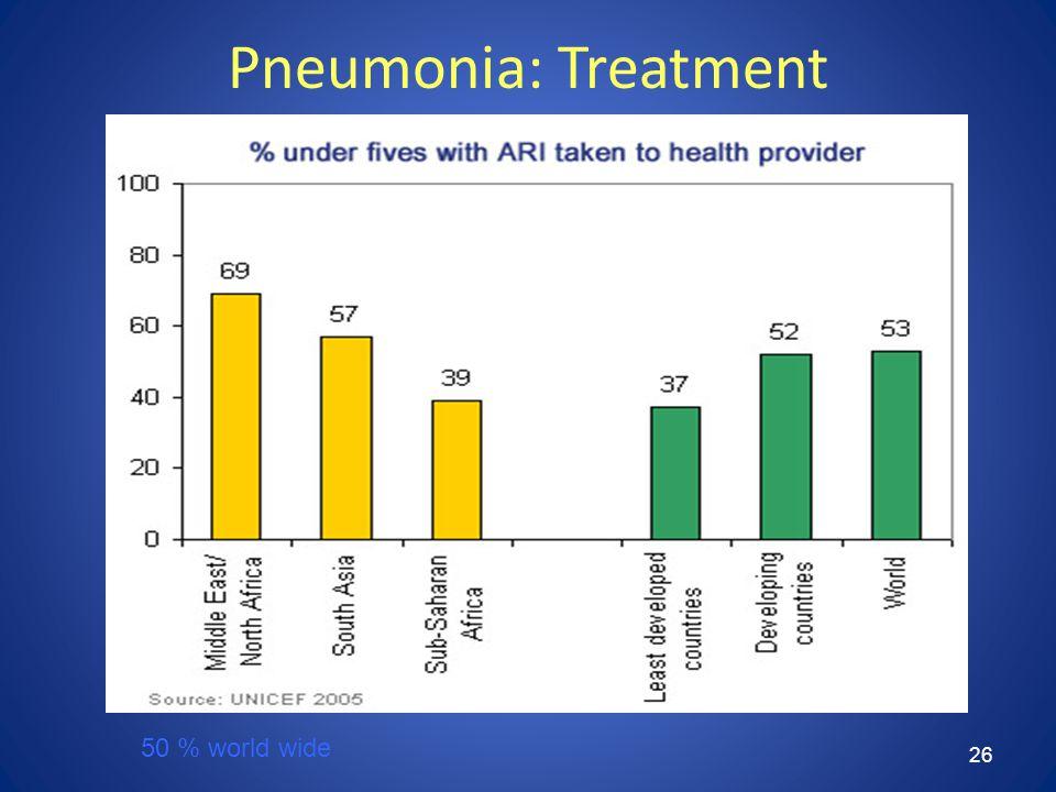 26 Pneumonia: Treatment 50 % world wide