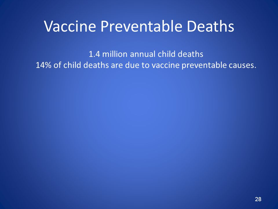 28 Vaccine Preventable Deaths 1.4 million annual child deaths 14% of child deaths are due to vaccine preventable causes.