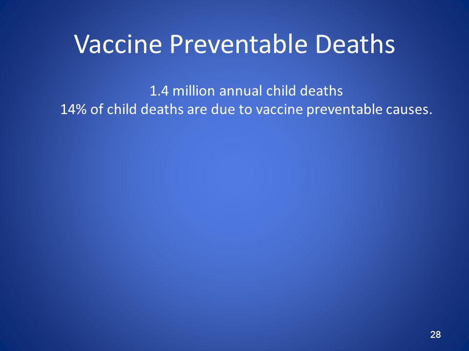 28 Vaccine Preventable Deaths 1.4 million annual child deaths 14% of child deaths are due to vaccine preventable causes.
