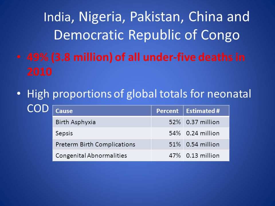 India, Nigeria, Pakistan, China and Democratic Republic of Congo 49% (3.8 million) of all under-five deaths in 2010 High proportions of global totals for neonatal COD CausePercentEstimated # Birth Asphyxia52%0.37 million Sepsis54%0.24 million Preterm Birth Complications51%0.54 million Congenital Abnormalities47%0.13 million