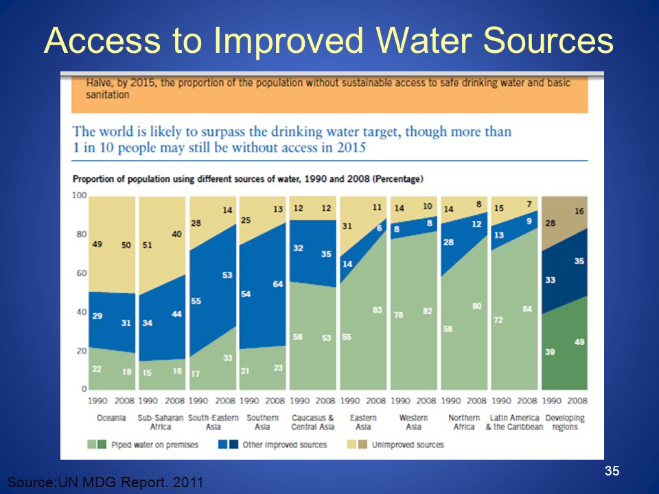 35 Source:UN MDG Report. 2011 Access to Improved Water Sources