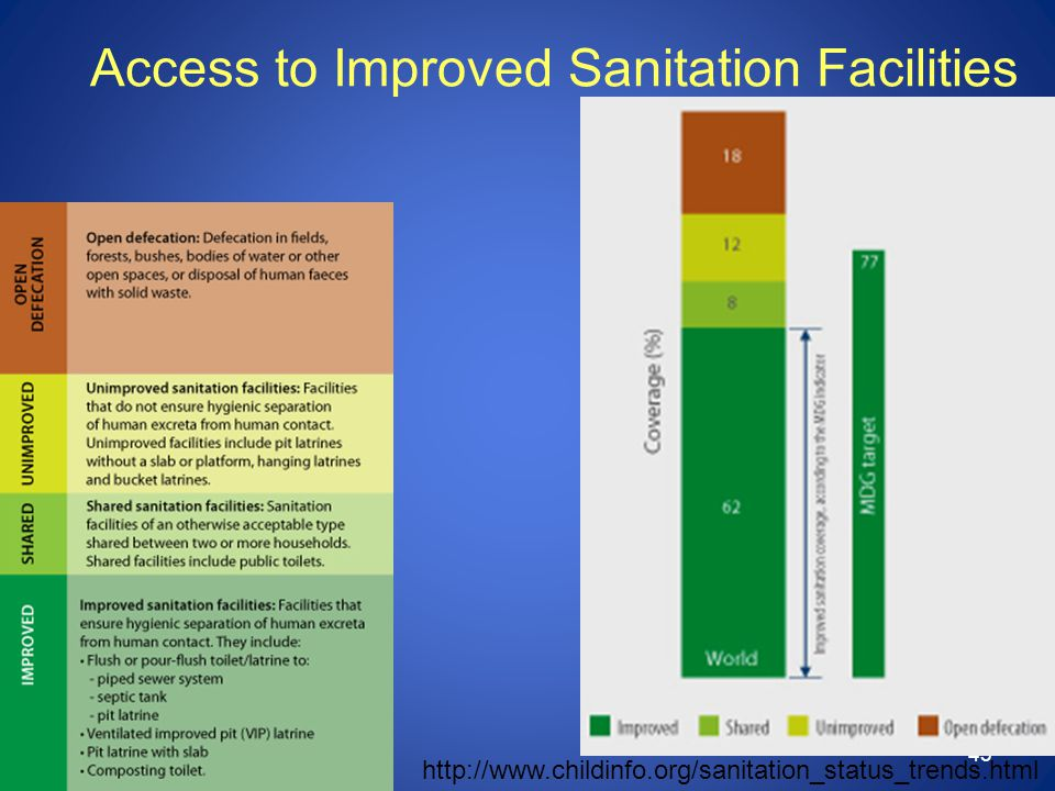 43 http://www.childinfo.org/sanitation_status_trends.html Access to Improved Sanitation Facilities