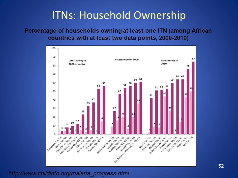 52 ITNs: Household Ownership Percentage of households owning at least one ITN (among African countries with at least two data points, 2000-2010) http://www.childinfo.org/malaria_progress.html