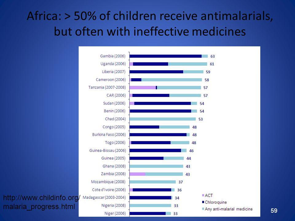59 Africa: > 50% of children receive antimalarials, but often with ineffective medicines http://www.childinfo.org/ malaria_progress.html