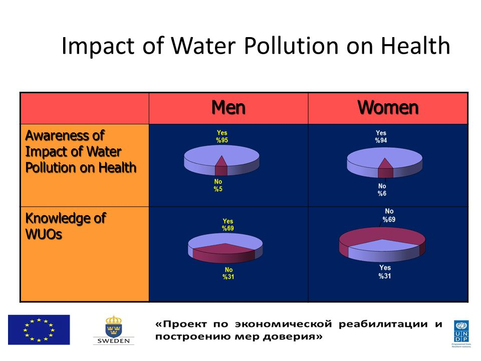 Impact of Water Pollution on Health WomenMen Awareness of Impact of Water Pollution on Health Knowledge of WUOs