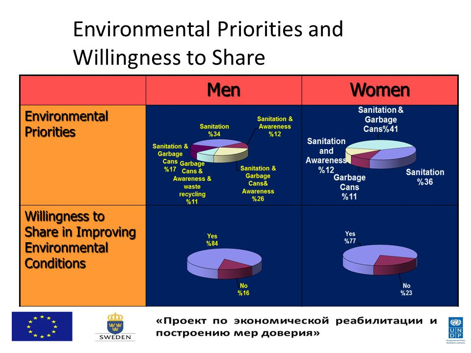 Environmental Priorities and Willingness to Share WomenMen Environmental Priorities Willingness to Share in Improving Environmental Conditions