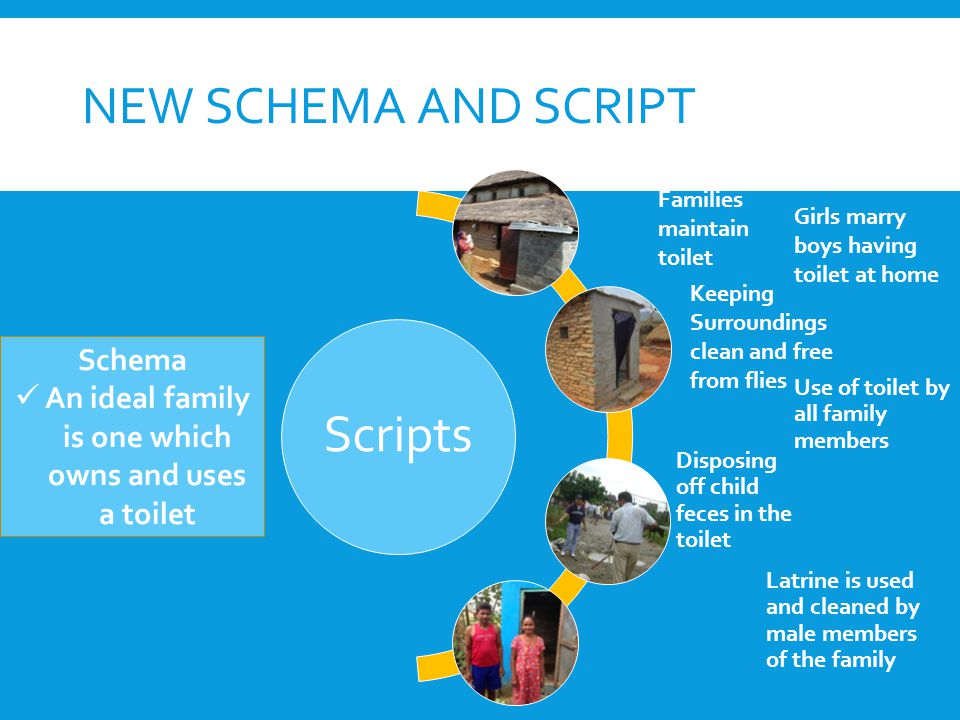NEW SCHEMA AND SCRIPT Scripts Use of toilet by all family members Disposing off child feces in the toilet Latrine is used and cleaned by male members of the family Schema An ideal family is one which owns and uses a toilet Girls marry boys having toilet at home Keeping Surroundings clean and free from flies Families maintain toilet
