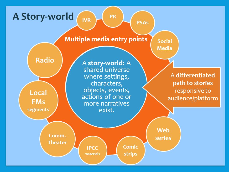 A story-world: A shared universe where settings, characters, objects, events, actions of one or more narratives exist.