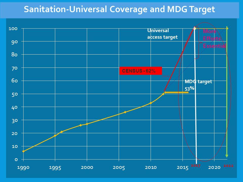 More Efforts Essential 2022 MDG target 53% Universal access target 2017 Sanitation-Universal Coverage and MDG Target