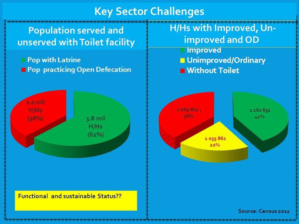 H/Hs with Improved, Un- improved and OD Population served and unserved with Toilet facility Key Sector Challenges