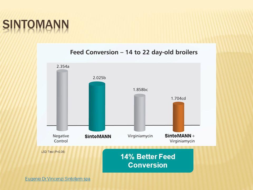 14% Better Feed Conversion LSD Test (P<0,05) Eugenio Dr.Vincenzi Sintofarm spa