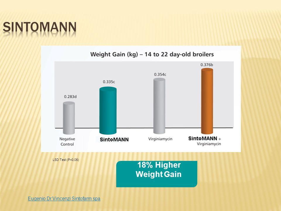 18% Higher Weight Gain LSD Test (P<0,05) Eugenio Dr.Vincenzi Sintofarm spa