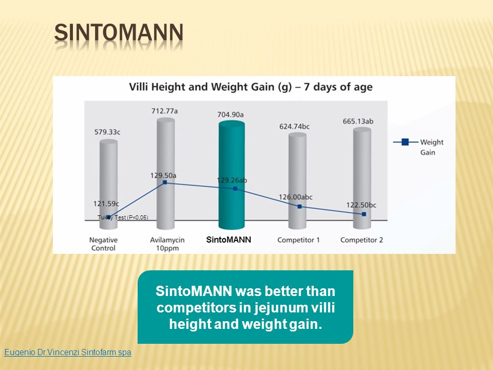 Tukey Test (P<0,05) SintoMANN was better than competitors in jejunum villi height and weight gain. Eugenio Dr.Vincenzi Sintofarm spa