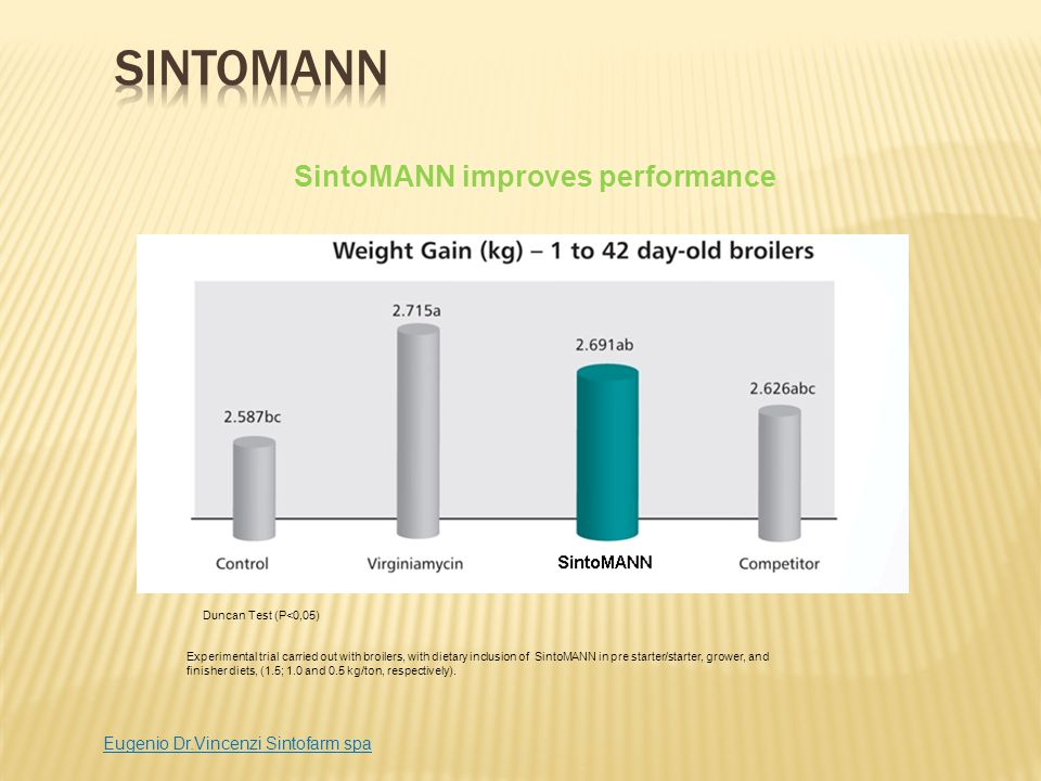 SintoMANN improves performance Duncan Test (P<0,05) Experimental trial carried out with broilers, with dietary inclusion of SintoMANN in pre starter/s