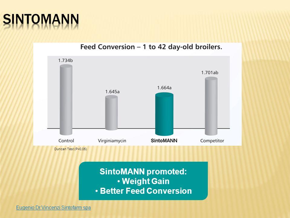 SintoMANN promoted: Weight Gain Better Feed Conversion Duncan Test (P<0,05) Eugenio Dr.Vincenzi Sintofarm spa