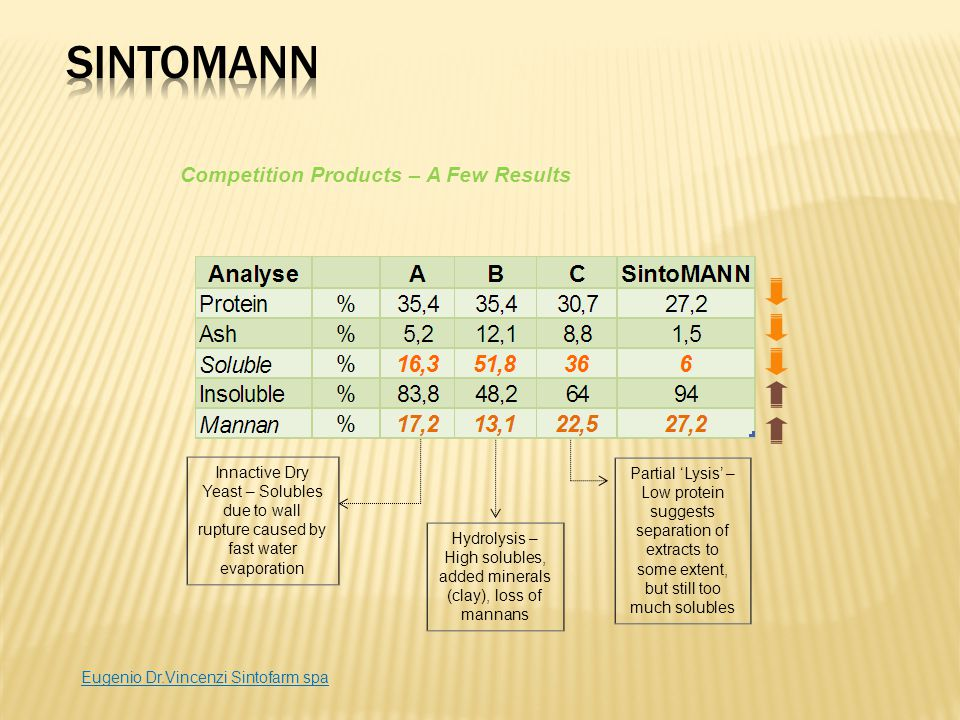SintoMANN allows the withdrawal of antibiotic growth promoter Tukey Test (P<0,05) Experimental trial carried out with broilers, with dietary inlcusion of SintoMANN in pre-starter / starter, grower and finisher diets (1.5, 1.0 and 0.5 kg/ton, respectively)..