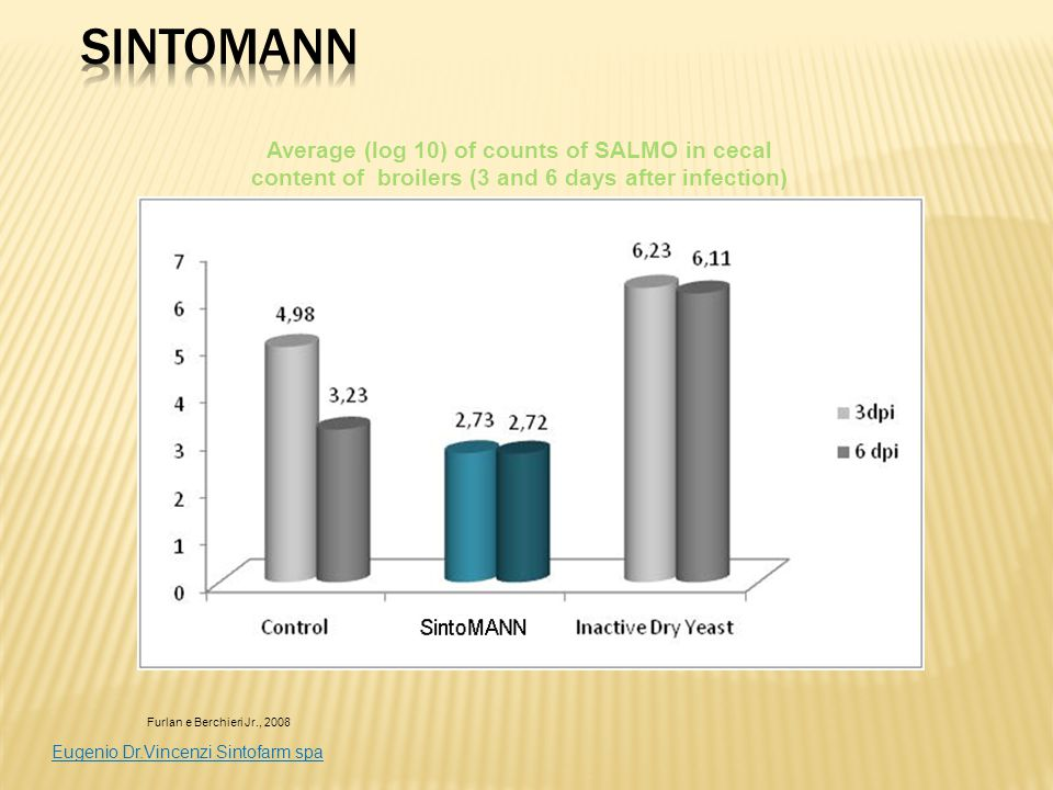 Furlan e Berchieri Jr., 2008 Average (log 10) of counts of SALMO in cecal content of broilers (3 and 6 days after infection) Eugenio Dr.Vincenzi Sinto