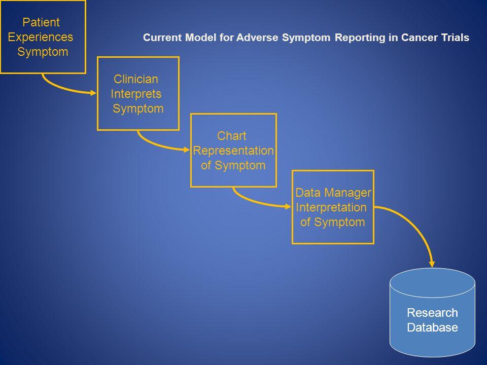 Patient vs. Clinician Diarrhea in Arm 1 (IFL) Dueck: Unpublished Data, 2010