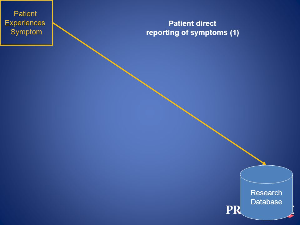 Patient Experiences Symptom Research Database Clinician Patient direct reporting of symptoms (2)