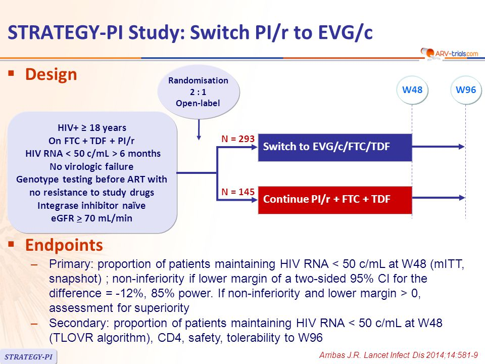  Design  Endpoints –Primary: proportion of patients maintaining HIV RNA 0, assessment for superiority –Secondary: proportion of patients maintaining HIV RNA < 50 c/mL at W48 (TLOVR algorithm), CD4, safety, tolerability to W96 Switch to EVG/c/FTC/TDF Continue PI/r + FTC + TDF Arribas J.R.