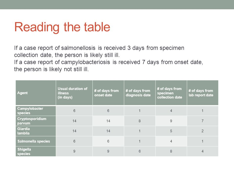 Reading the table Agent Usual duration of illness (in days) # of days from onset date # of days from diagnosis date # of days from specimen collection date # of days from lab report date Campylobacter species 66141 Cryptosporidium parvum 14 897 Giardia lamblia 14 152 Salmonella species66141 Shigella species 99684 If a case report of salmonellosis is received 3 days from specimen collection date, the person is likely still ill.
