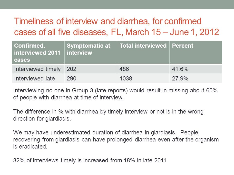 Timeliness of interview and diarrhea, for confirmed cases of all five diseases, FL, March 15 – June 1, 2012 Confirmed, interviewed 2011 cases Symptomatic at interview Total interviewedPercent Interviewed timely20248641.6% Interviewed late290103827.9% Interviewing no-one in Group 3 (late reports) would result in missing about 60% of people with diarrhea at time of interview.