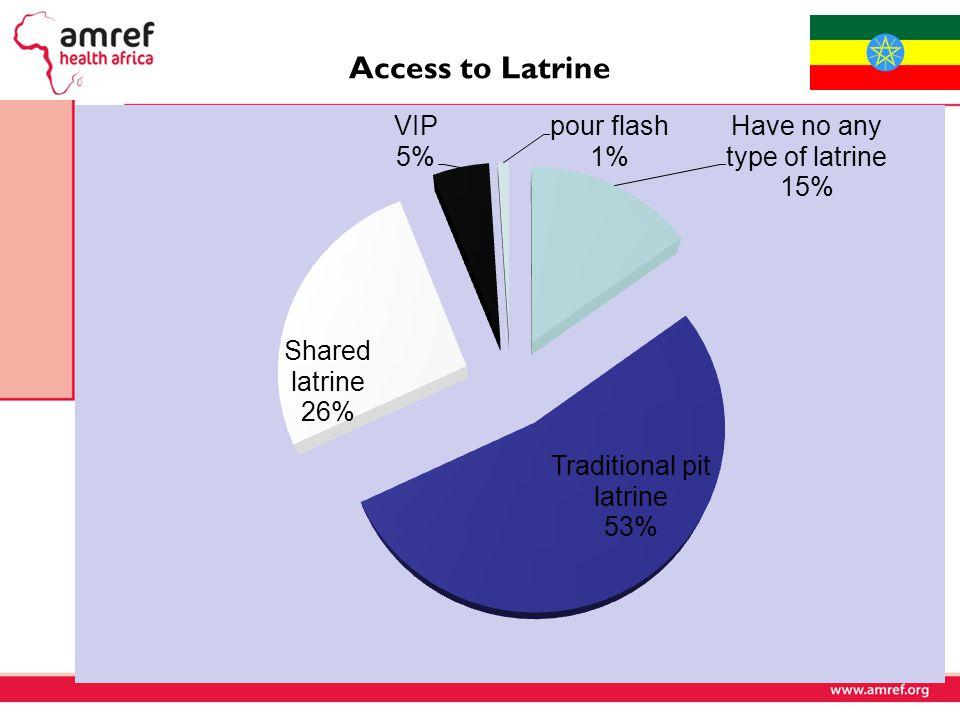 Access to Latrine 16