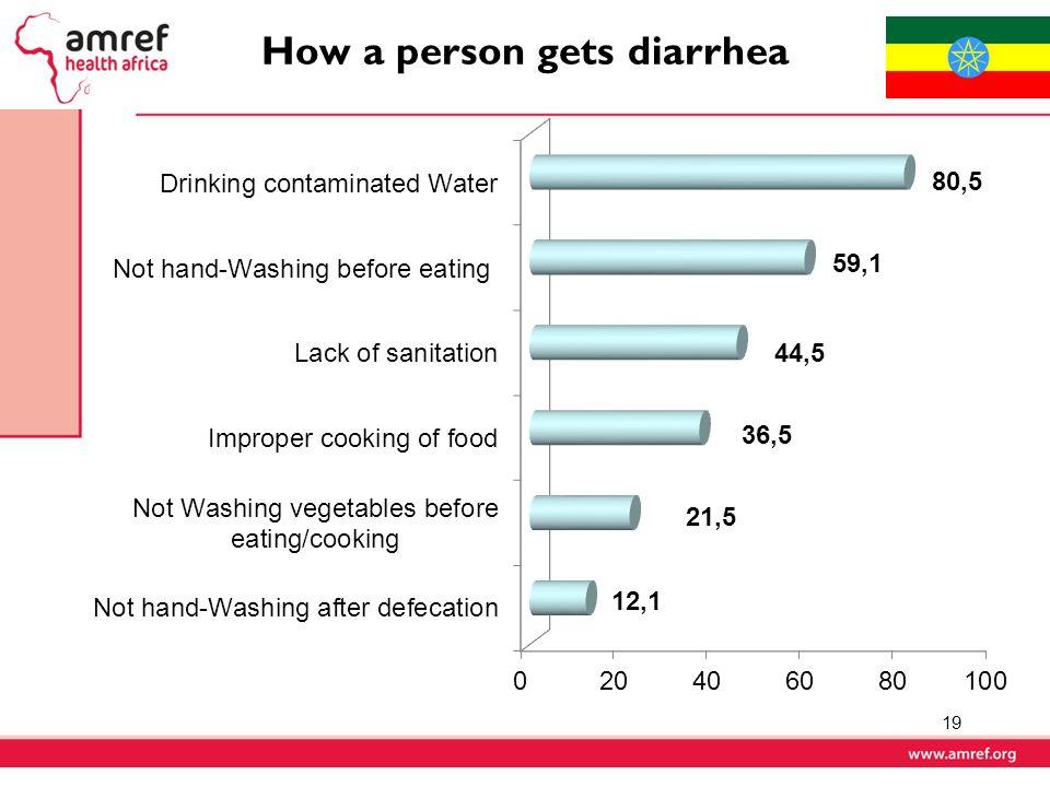 How a person gets diarrhea 19