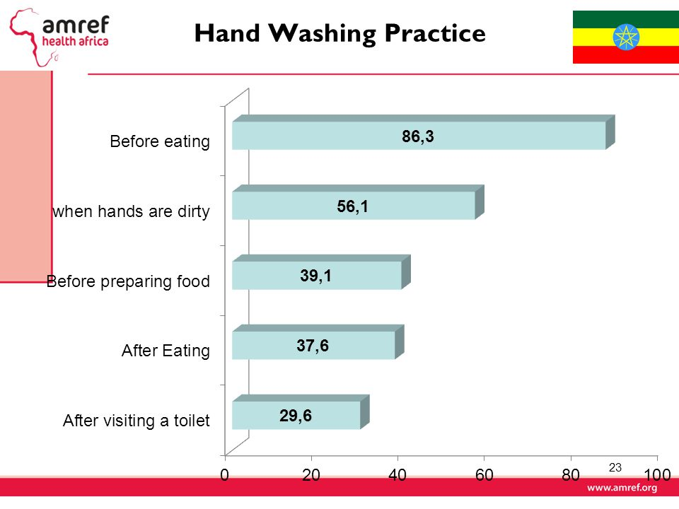 Hand Washing Practice 23