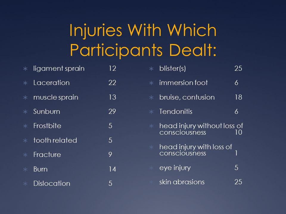 Injuries With Which Participants Dealt:  ligament sprain12  Laceration22  muscle sprain13  Sunburn29  Frostbite5  tooth related5  Fracture9  Burn14  Dislocation5  blister(s)25  immersion foot6  bruise, contusion18  Tendonitis6  head injury without loss of consciousness10  head injury with loss of consciousness1  eye injury5  skin abrasions25