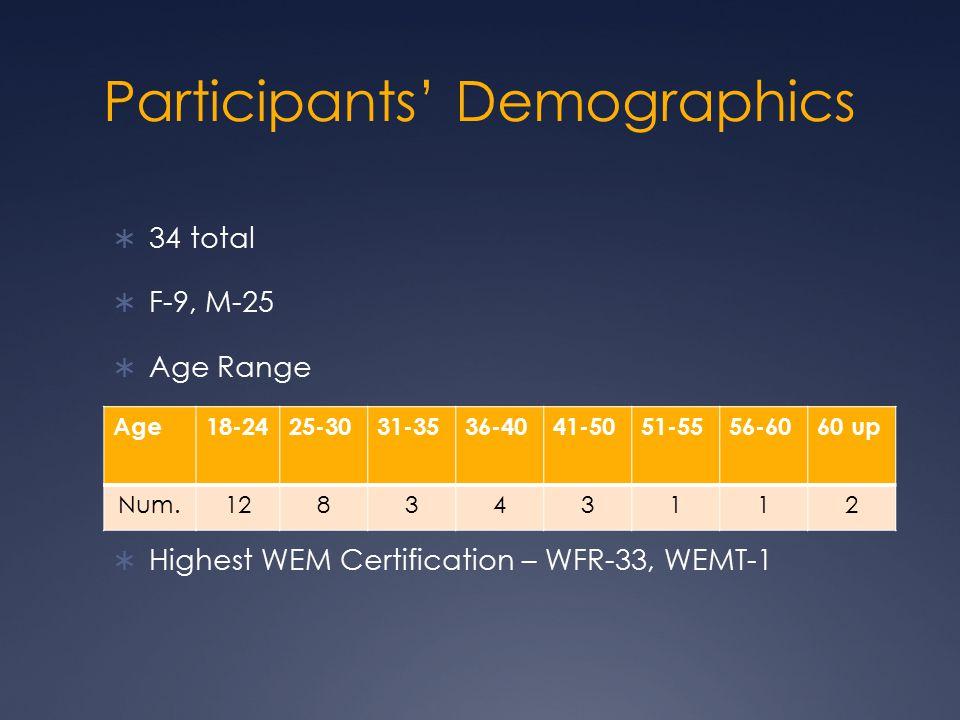 Participants' Demographics  34 total  F-9, M-25  Age Range  Highest WEM Certification – WFR-33, WEMT-1 Age18-2425-3031-3536-4041-5051-5556-6060 up Num.128343112