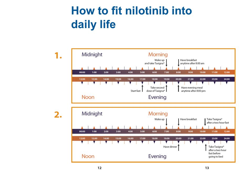 How to fit nilotinib into daily life