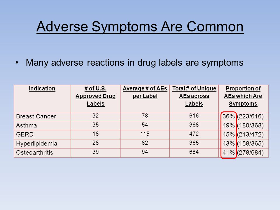 Adverse Symptoms Are Common Indication # of U.S.