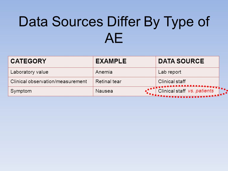 Data Sources Differ By Type of AE CATEGORYEXAMPLEDATA SOURCE Laboratory valueAnemiaLab report Clinical observation/measurementRetinal tearClinical staff SymptomNauseaClinical staff vs.