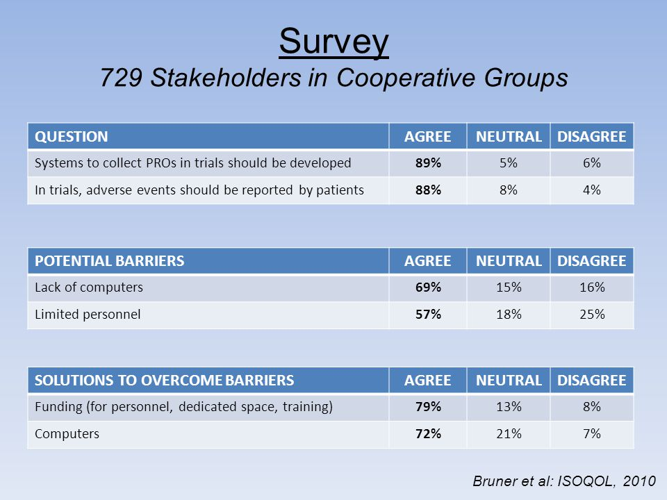 Survey 729 Stakeholders in Cooperative Groups QUESTIONAGREENEUTRALDISAGREE Systems to collect PROs in trials should be developed89%5%6% In trials, adverse events should be reported by patients88%8%4% POTENTIAL BARRIERSAGREENEUTRALDISAGREE Lack of computers69%15%16% Limited personnel57%18%25% SOLUTIONS TO OVERCOME BARRIERSAGREENEUTRALDISAGREE Funding (for personnel, dedicated space, training)79%13%8% Computers72%21%7% Bruner et al: ISOQOL, 2010